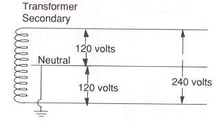 Pole Transformer 240 Volt Wiring