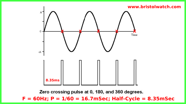 Zero-crossing pulse as related to a AC sine wave.