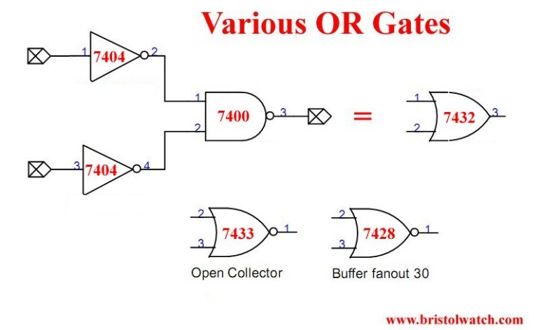Various other OR-NOR gates one constructed with a NAND gate and two inverters.