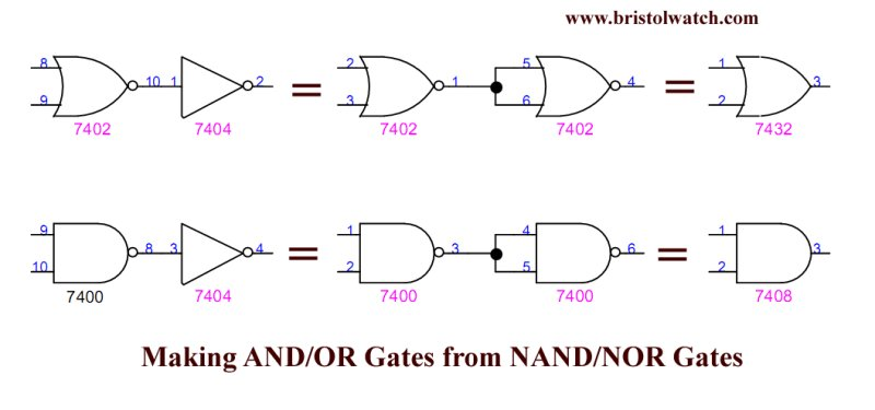 Build AND-OR gates from NAND-NOR gates