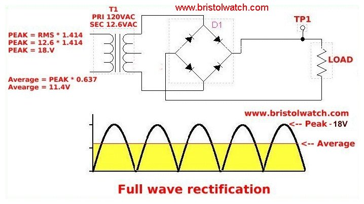 Fullwave rectified AC to pulsating DC.